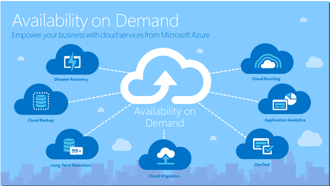 Microsoft azure cloud backup service